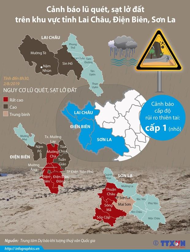 [Infographics] Canh bao lu quet, sat lo o Lai Chau, Dien Bien, Son La hinh anh 1