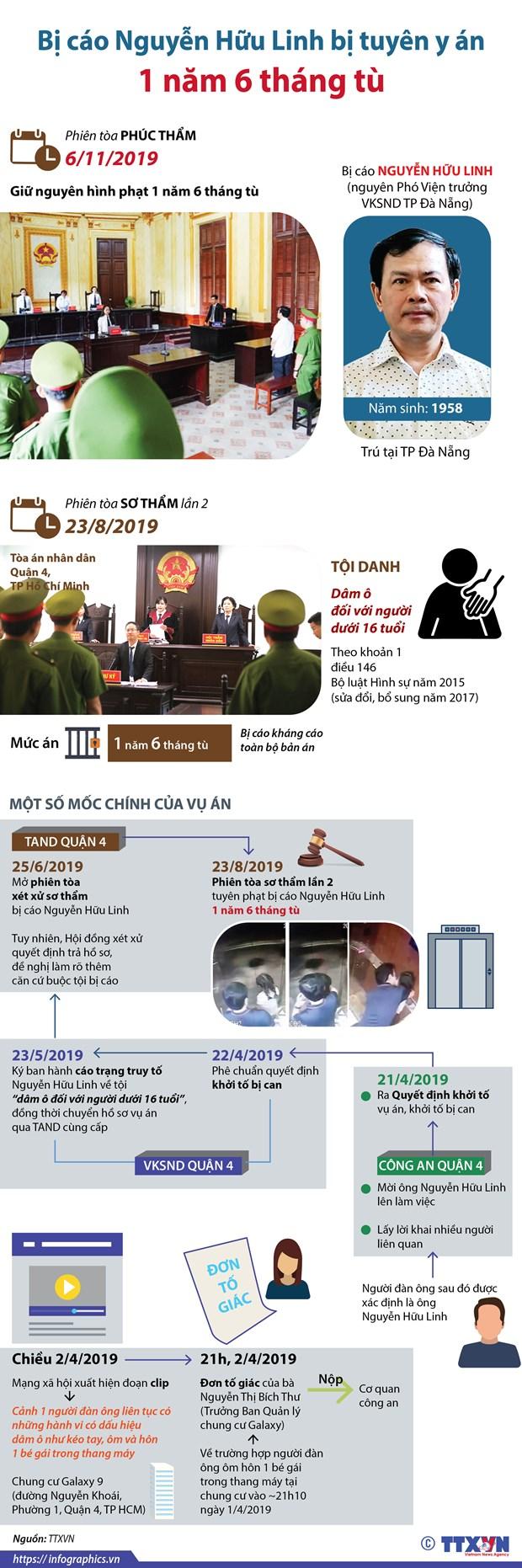 [Infographics] Bi cao Nguyen Huu Linh bi tuyen y an 1 nam 6 thang tu hinh anh 1