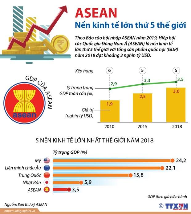 [Infographics] ASEAN la nen kinh te lon thu 5 the gioi hinh anh 1