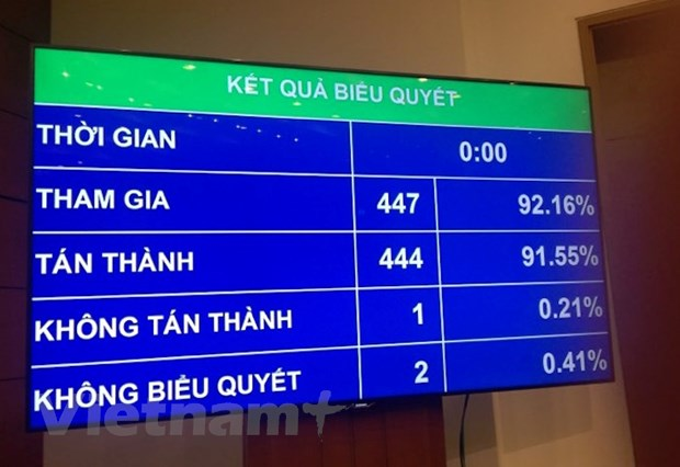 Thong qua Luat Bao ve bi mat Nha nuoc voi hon 91% phieu tan thanh hinh anh 1