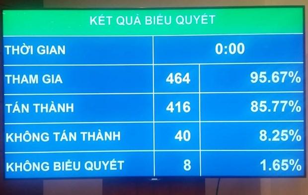 Thong qua Luat Cong an nhan dan: Nganh cong an co khong qua 199 tuong hinh anh 1
