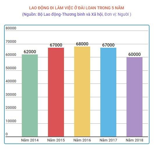 Bac bo thong tin Dai Loan dung tiep nhan lao dong Viet Nam tu thang Ba hinh anh 2