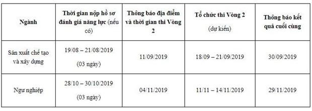 Thi tieng Han tuyen chon gan 4.000 lao dong sang Han Quoc vao thang 7 hinh anh 1