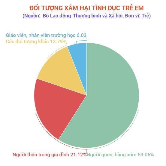Hon 86% tre em bi xam hai tinh duc boi chinh nguoi than quen hinh anh 2