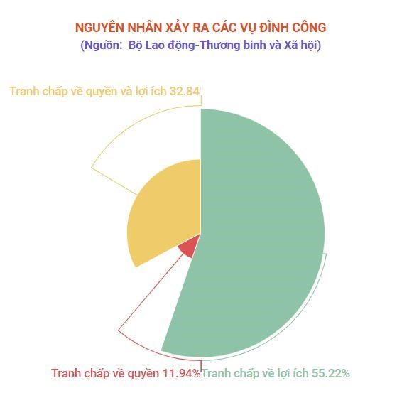 Hon 82% cac cuoc dinh cong xay ra o doanh nghiep FDI hinh anh 3