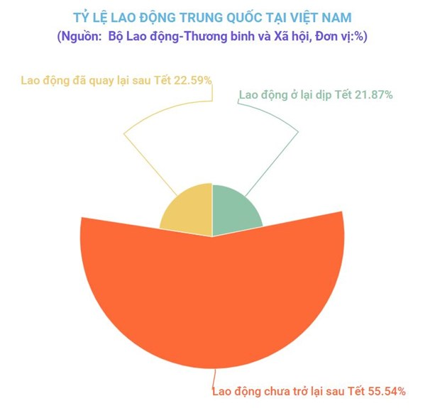Hon 5.000 lao dong Trung Quoc tro lai Viet Nam duoc cach ly, theo doi hinh anh 1