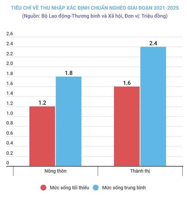 Bo Lao dong: De xuat chuan ngheo tang hon 70% tieu chi ve thu nhap hinh anh 2