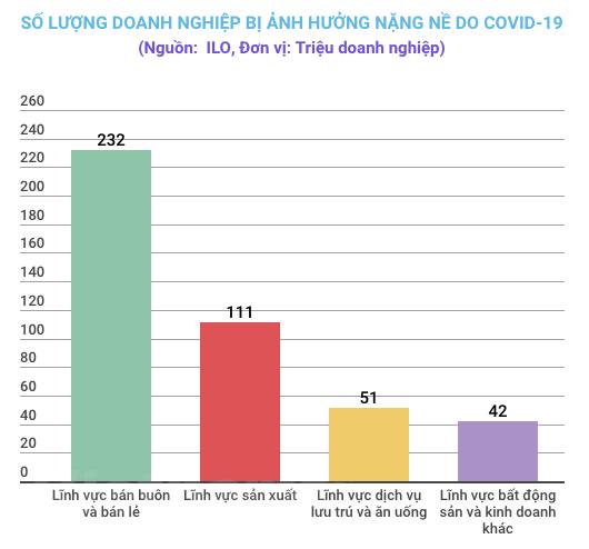ILO: Gan mot nua luc luong lao dong toan cau co nguy co mat sinh ke hinh anh 3