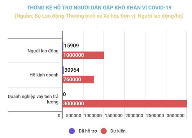 Goi ho tro 62.000 ty dong: Tai sao moi chi ho tro duoc gan 30%? hinh anh 1