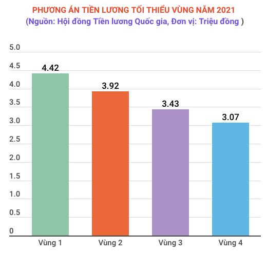 Luong toi thieu vung nam 2021: Giu nguyen sau nhieu nam tang lien tiep hinh anh 2