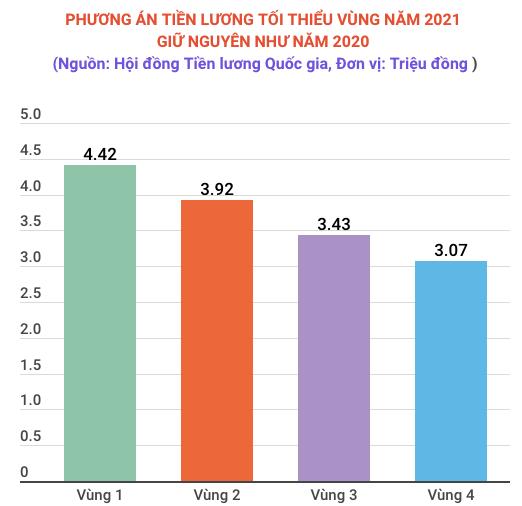 Kien nghi khong tang luong toi thieu vung nam 2021 do COVID-19 hinh anh 2