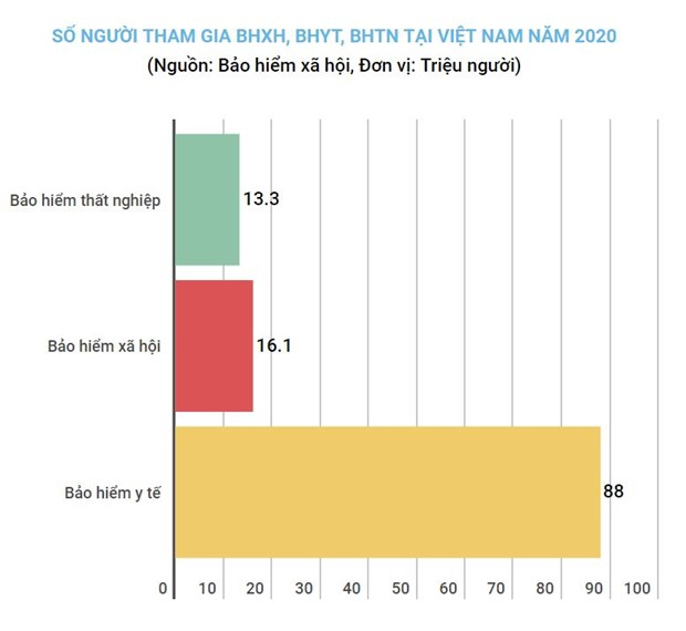 Phan dau 35,2% luc luong lao dong tham gia bao hiem xa hoi nam 2021 hinh anh 1