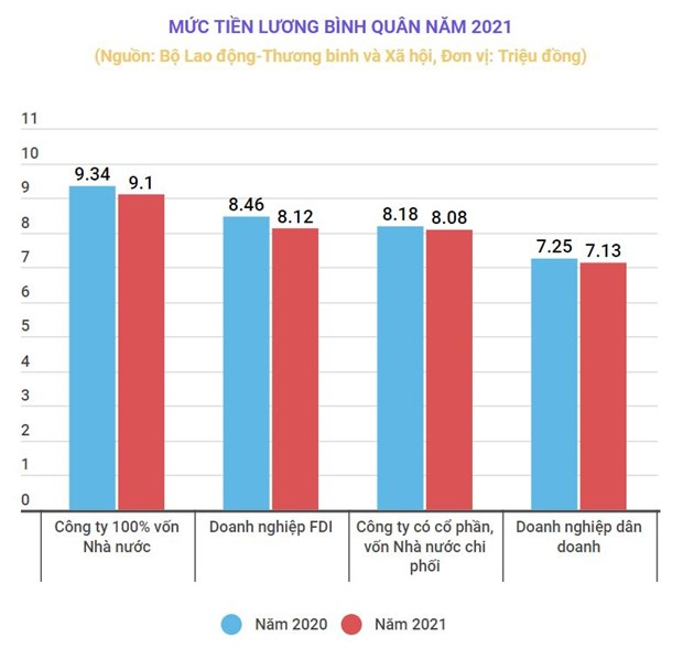 Muc luong 'khung' nhat trong nam 2020 la hon 516 trieu dong/thang hinh anh 1