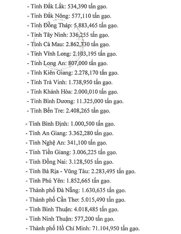 Cap phat hon 130.100 tan gao ho tro nguoi dan 24 tinh thanh gian cach hinh anh 2