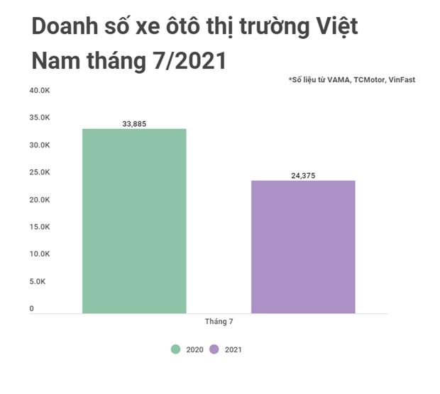 Anh huong dich COVID-19, doanh so xe oto Viet 'lao doc' khong phanh hinh anh 1