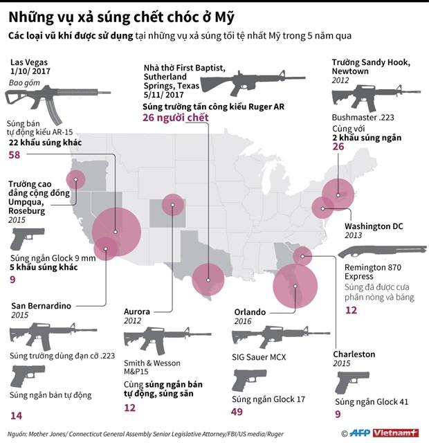 [Infographics] Vu khi nao duoc dung trong cac vu xa sung dam mau o My? hinh anh 1