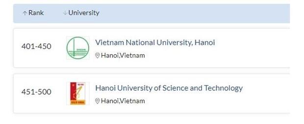 Viet Nam lot top 500 dai hoc dao tao toan hoc tot nhat the gioi hinh anh 1