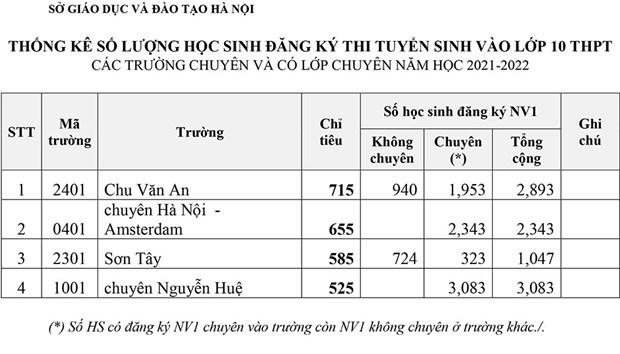 Hon 7.700 hoc sinh Ha Noi se canh tranh vao lop 10 truong chuyen hinh anh 3