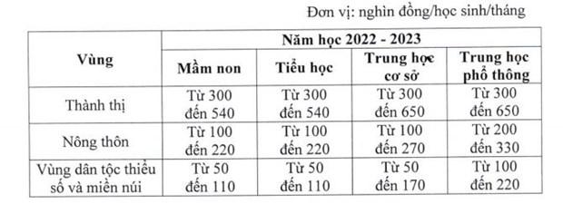 Giao duc cong lap tang hoc phi tat ca cac cap tu nam hoc 2022-2023 hinh anh 2