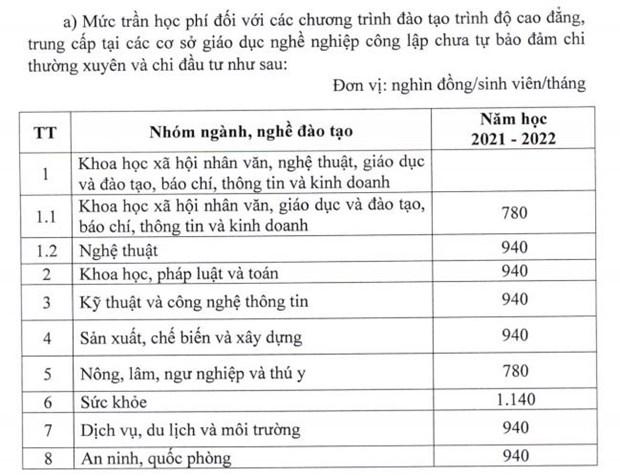Giao duc cong lap tang hoc phi tat ca cac cap tu nam hoc 2022-2023 hinh anh 3
