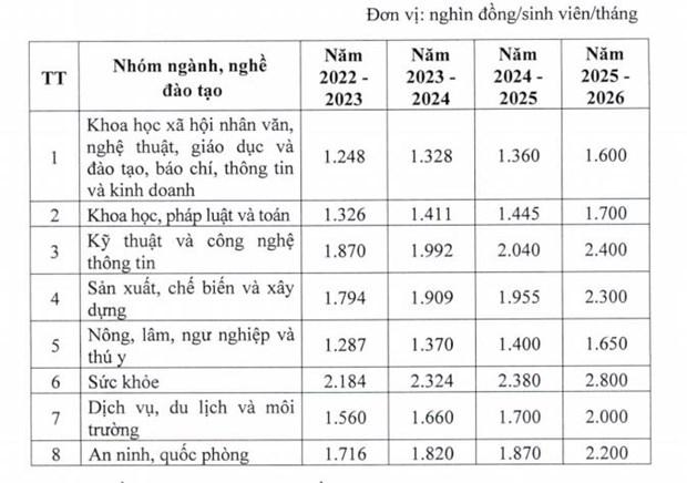 Giao duc cong lap tang hoc phi tat ca cac cap tu nam hoc 2022-2023 hinh anh 5