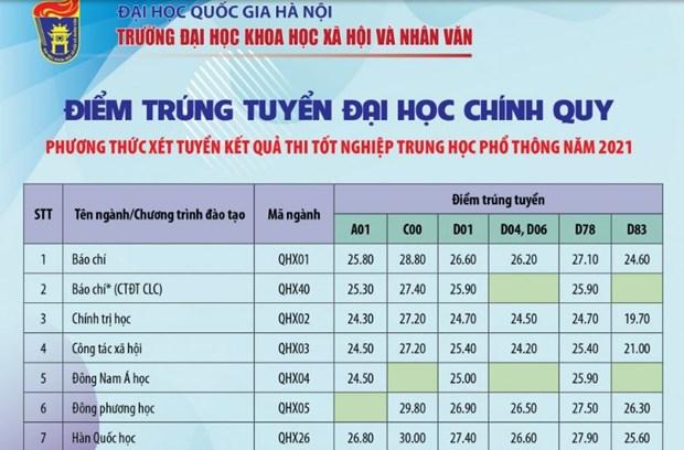 Tuyen sinh dai hoc nam 2021: Diem chuan tang manh so voi nam 2020 hinh anh 2
