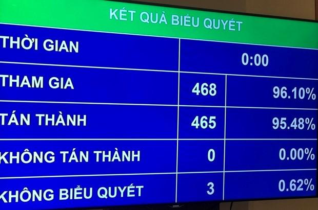 Thong qua muc boi chi ngan sach nha nuoc nam 2016 la 248.728 ty dong hinh anh 1