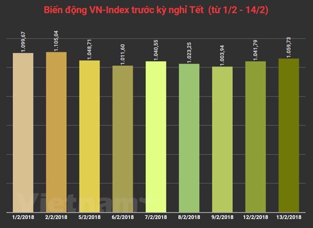 Thi truong ket thuc nam cu trong sac xanh, VN-Index tang 17,94 diem hinh anh 3