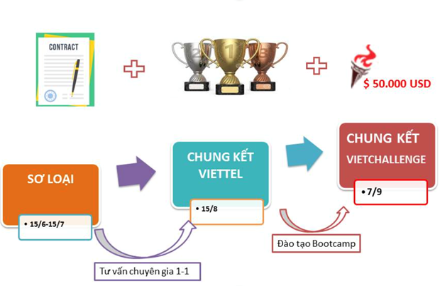 Viettel Advanced Solution Track 2019: Co hoi tranh tai cho Start-up hinh anh 1