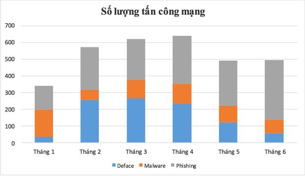 So luong cac cuoc tan cong mang vao Viet Nam giam 50% so voi cung ky hinh anh 1
