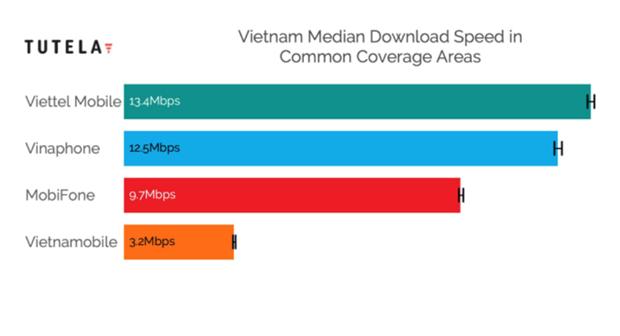 Open Signal: Viettel la nha mang di dau ve mang 4G o Viet Nam hinh anh 2