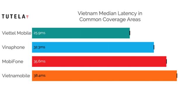 Open Signal: Viettel la nha mang di dau ve mang 4G o Viet Nam hinh anh 3