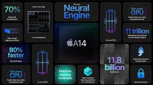iPhone 12 ra mat: Ngoai tru su dung 5G thi khong co gi dac biet hinh anh 3