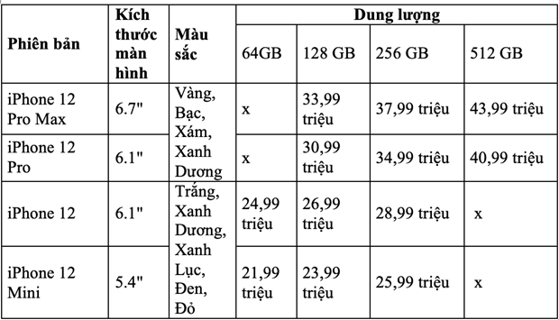 iPhone 12 chinh hang tai Viet Nam se co gia tu 21,99 trieu dong hinh anh 2
