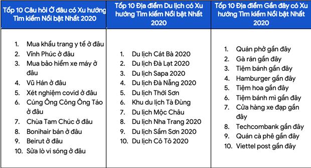 Google cong bo xu huong tim kiem noi bat cua nguoi Viet Nam nam 2020 hinh anh 6