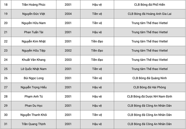 U19 Viet Nam trieu tap 36 cau thu, chi co 1 nguoi tu Hoang Anh Gia Lai hinh anh 3