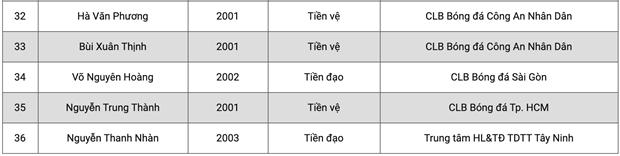 U19 Viet Nam trieu tap 36 cau thu, chi co 1 nguoi tu Hoang Anh Gia Lai hinh anh 4