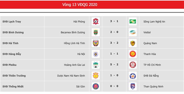 Giai doan mot V-League: HAGL, Hong Linh Ha Tinh tru hang thanh cong hinh anh 3