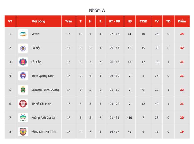 Ket qua V-League: Quang Nam nhen nhom tru hang, HAGL thua dam Sai Gon hinh anh 5