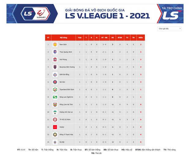 Vong 1 V-League 2021: Ngoai binh tiep tuc ap dao cau thu Viet Nam hinh anh 2
