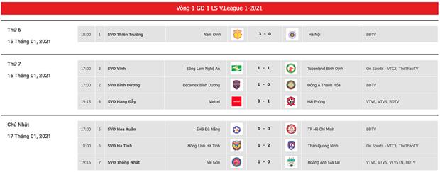Vong 1 V-League 2021: Ngoai binh tiep tuc ap dao cau thu Viet Nam hinh anh 3