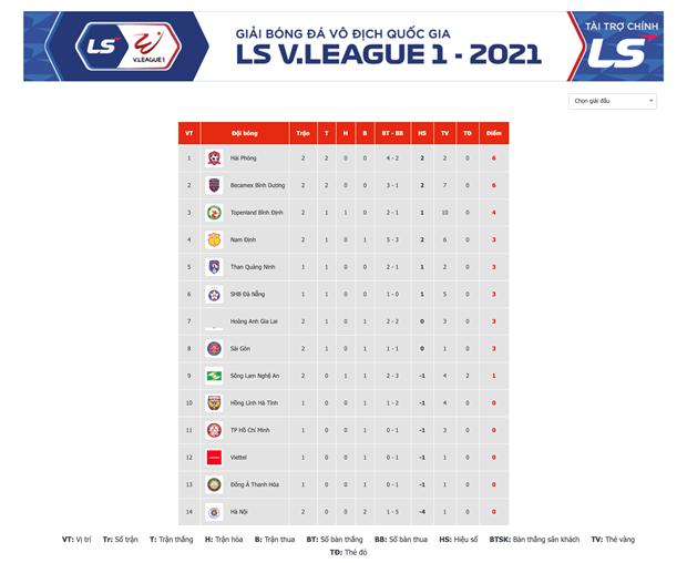 V-League 2021: Binh Dinh va Hai Phong gianh chien thang thuyet phuc hinh anh 3