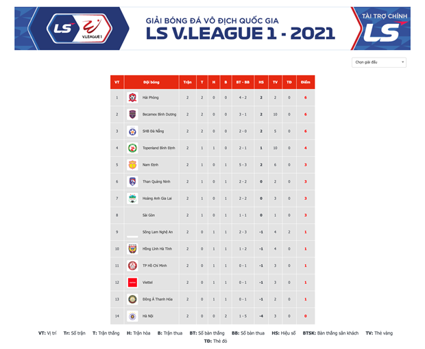 Ket qua V-League 2021: Da Nang tiep tuc thang, Viettel bi cam hoa hinh anh 3