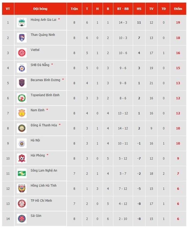 HLV Kiatisak noi gi sau tran thang thu 4 lien tiep tai V-League 2021? hinh anh 2