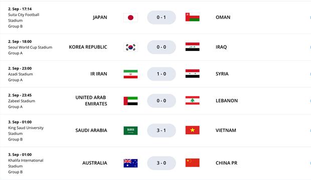 BXH vong loai thu ba World Cup: Tuyen Viet Nam xep tren Trung Quoc hinh anh 2
