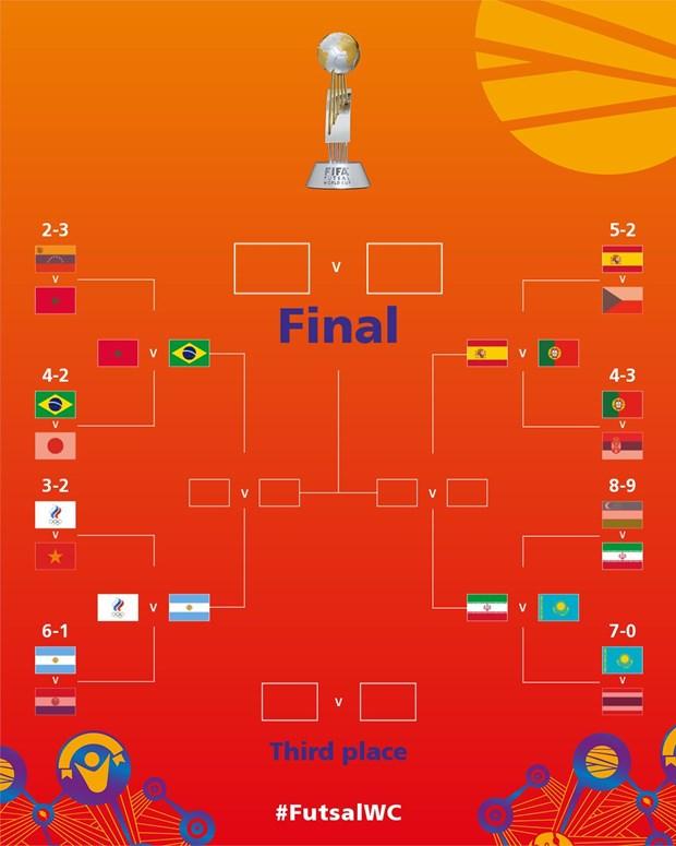 Lich thi dau tu ket Futsal World Cup 2021: Chau A chi co 1 dai dien hinh anh 2