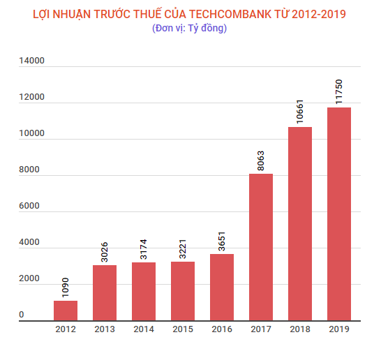 Techcombank dat muc tieu dat loi nhuan truoc thue 11.750 ty dong hinh anh 2