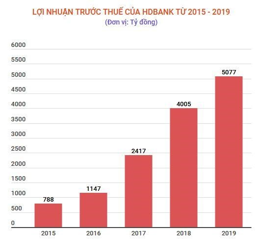 HDBank: Chia co tuc va co phieu thuong 30%, loi nhuan 5.077 ty dong hinh anh 2