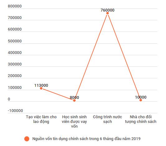 Tong du no Ngan hang Chinh sach dat 198.505 ty dong trong 6 thang hinh anh 2