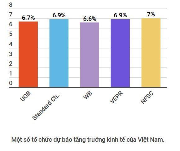 UOB: Viet Nam la diem sang giua boi canh cang thang thuong mai hinh anh 2